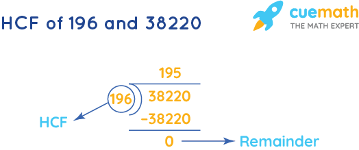 HCF of 196 and 38220 by Long Division