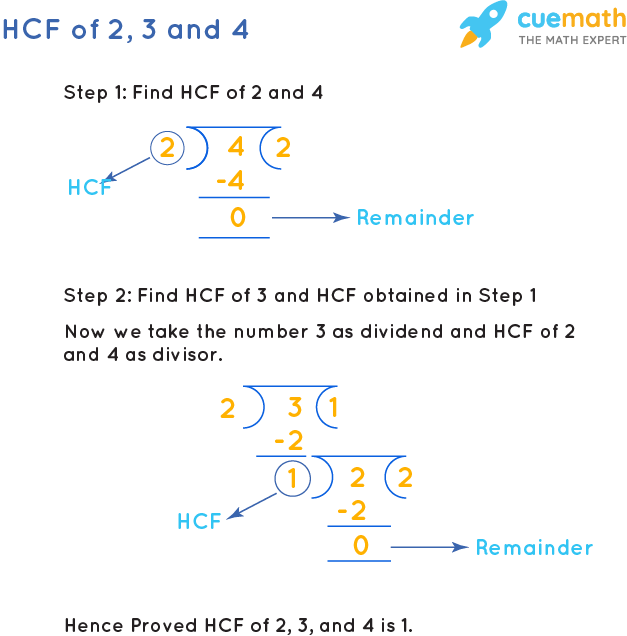 HCF of 2, 3 and 4 by Long Division