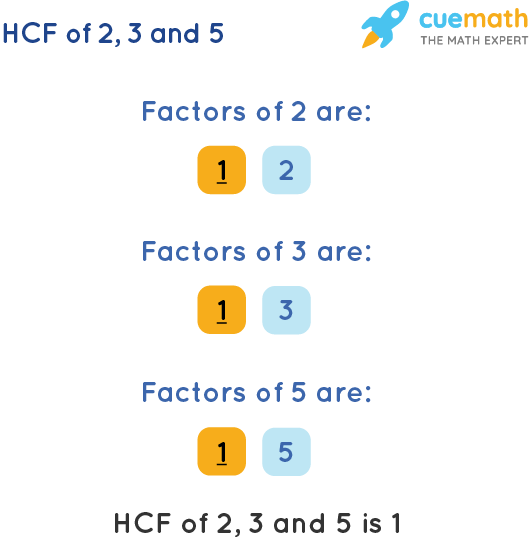 HCF of 2, 3 and 5 by Listing Common Factors