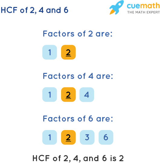 HCF of 2, 4 and 6 by Listing Common Factors