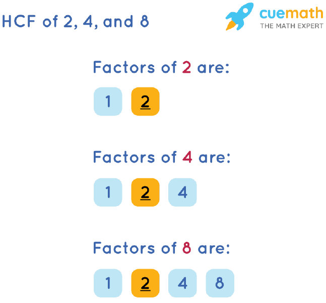 HCF of 2, 4 and 8 by Listing Common Factors