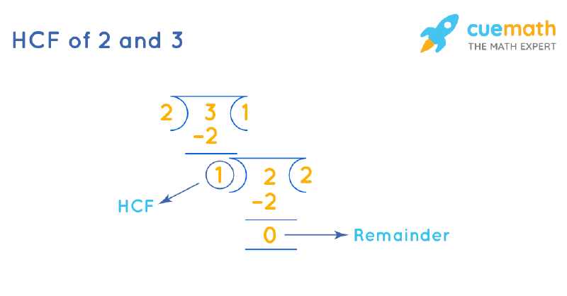 HCF of 2 and 3 by Long Division