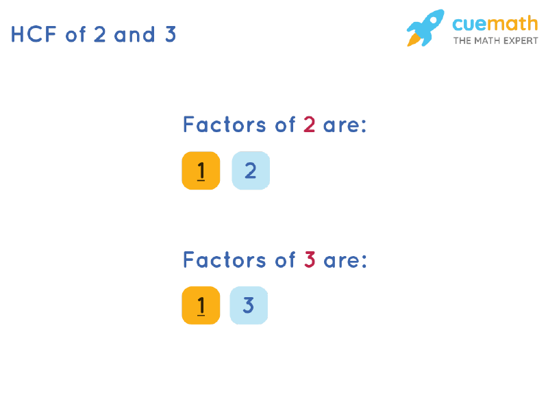 HCF of 2 and 3 by Listing Common Factors