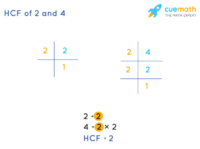 HCF of 2 and 4 by Prime Factorization