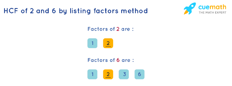 HCF of 2 and 6 by Listing Common Factors