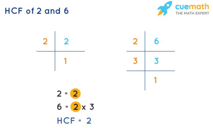 HCF of 2 and 6 by Prime Factorization