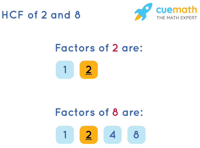 HCF of 2 and 8 by Listing Common Factors