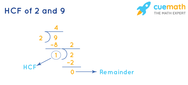 HCF of 2 and 9 by Long Division