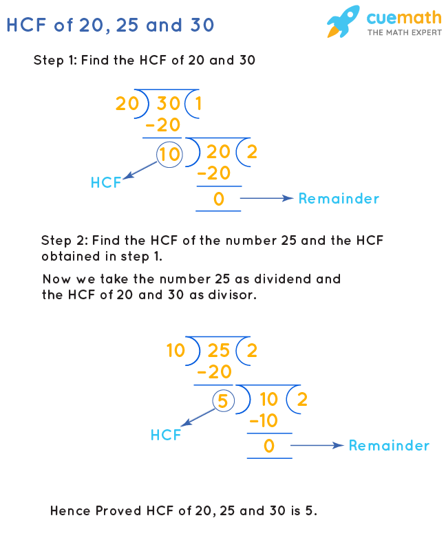 HCF of 20, 25 and 30 by Long Division