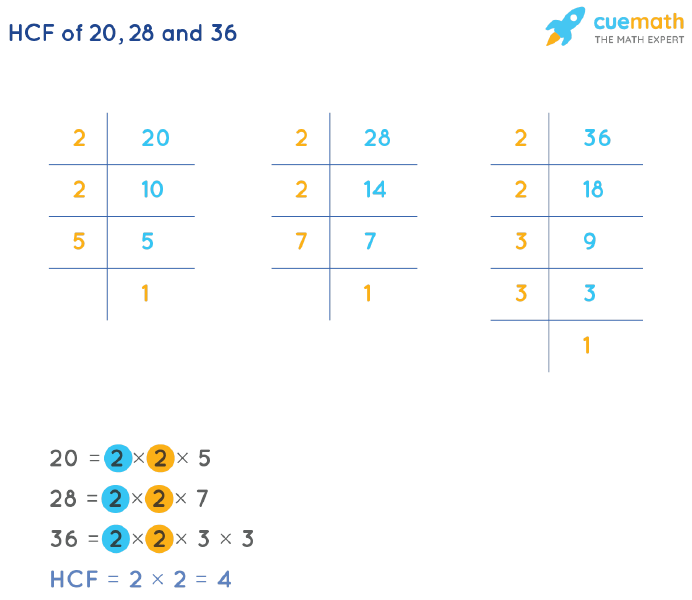 HCF of 20, 28 and 36 by Prime Factorization