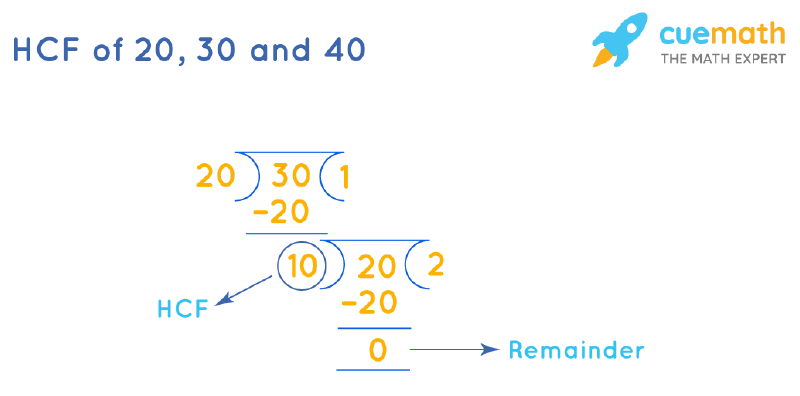 HCF of 20, 30 and 40 by Long Division
