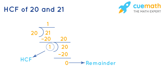 HCF of 20 and 21 by Long Division