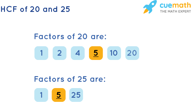 HCF of 20 and 25 by Listing Common Factors