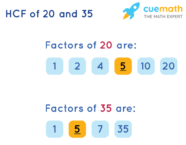 HCF of 20 and 35 by Listing Common Factors