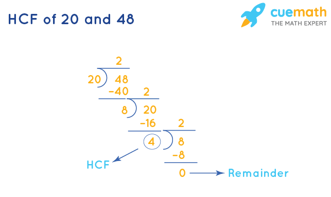 HCF of 20 and 48 by Long Division