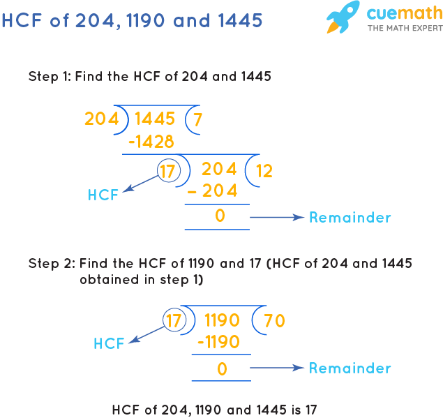 HCF of 204, 1190 and 1445 by Long Division