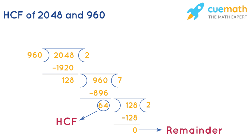 HCF of 2048 and 960 by Long Division