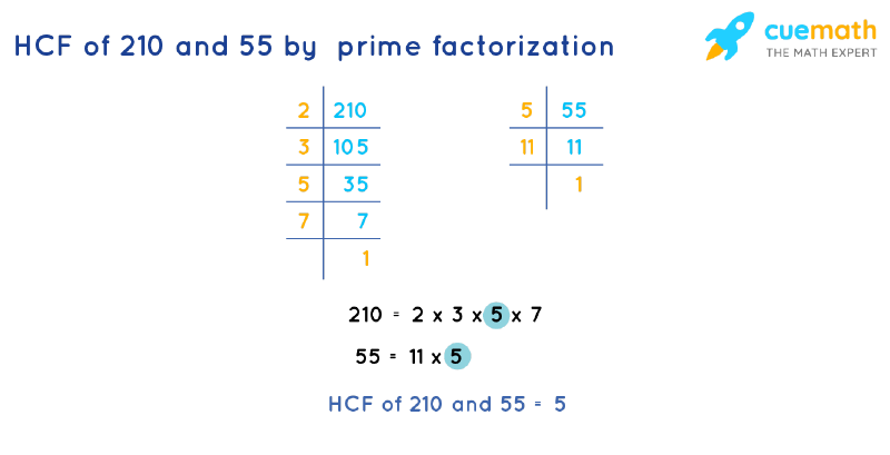 HCF of 210 and 55 by Prime Factorization