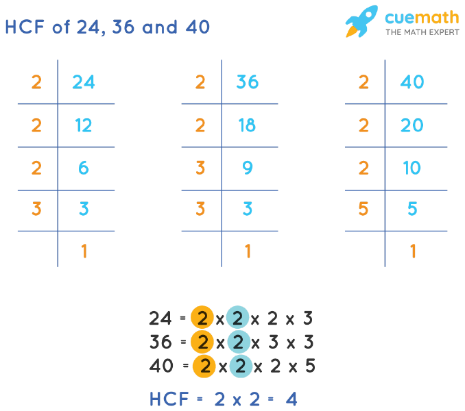 HCF of 24, 36 and 40 by Prime Factorization
