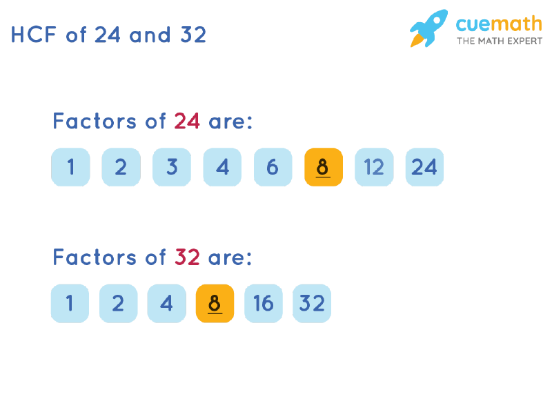 HCF of 24 and 32 by Listing Common Factors
