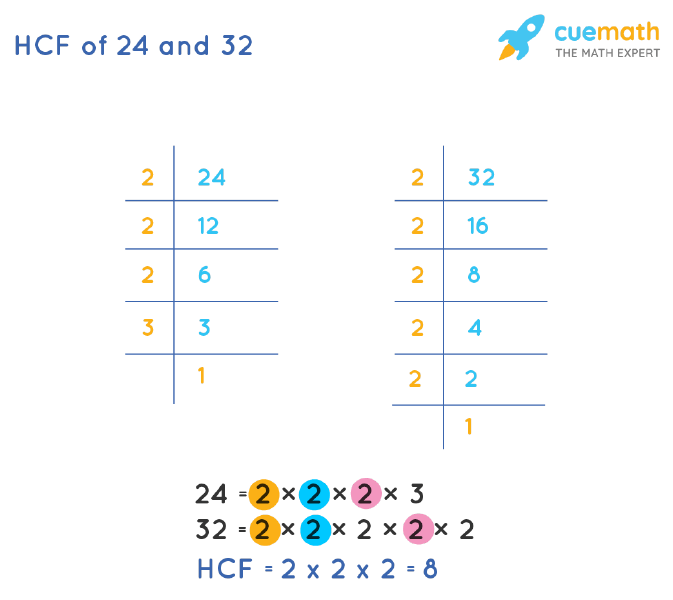 HCF of 24 and 32 by Prime Factorization