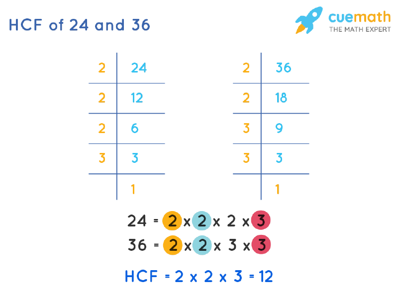 HCF of 24 and 36 by Prime Factorization