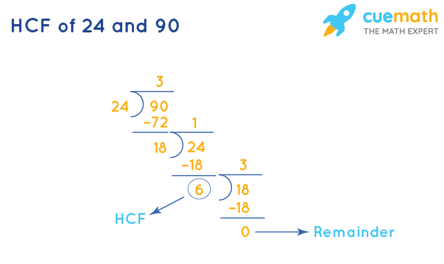 HCF of 24 and 90 by Long Division