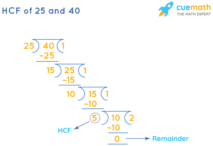 HCF of 25 and 40 by Long Division