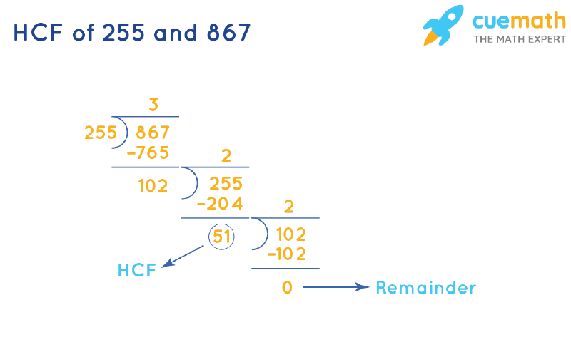 HCF of 255 and 867 by Long Division