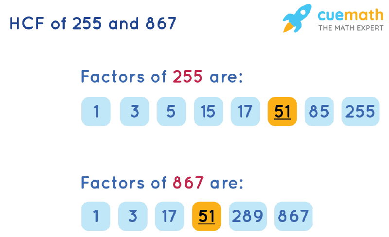 HCF of 255 and 867 by Listing Common Factors