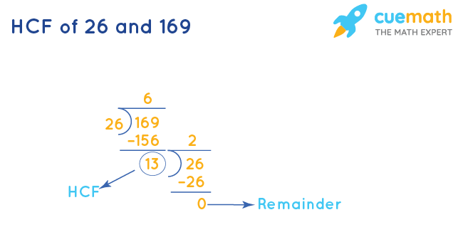 HCF of 26 and 169 by Long Division