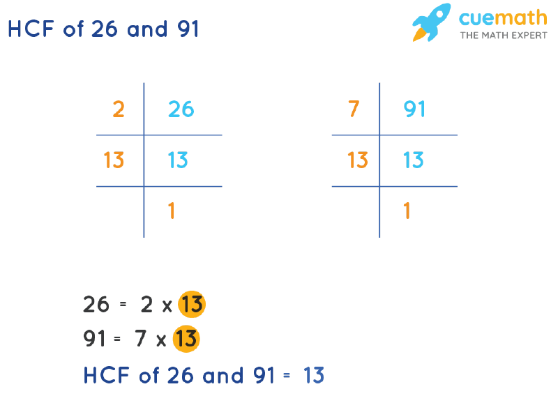 HCF of 26 and 91 by Prime Factorization