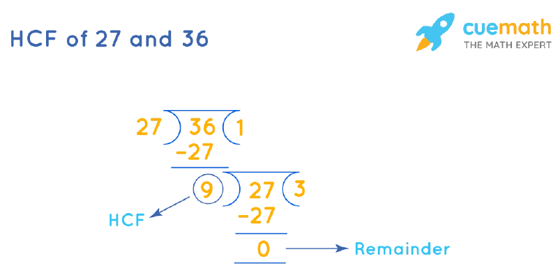 HCF of 27 and 36 by Long Division
