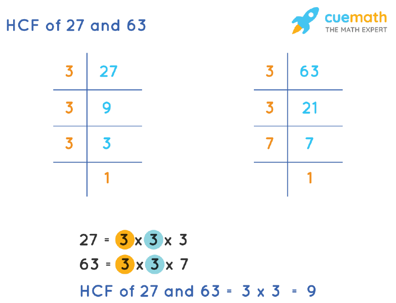 HCF of 27 and 63 by Prime Factorization