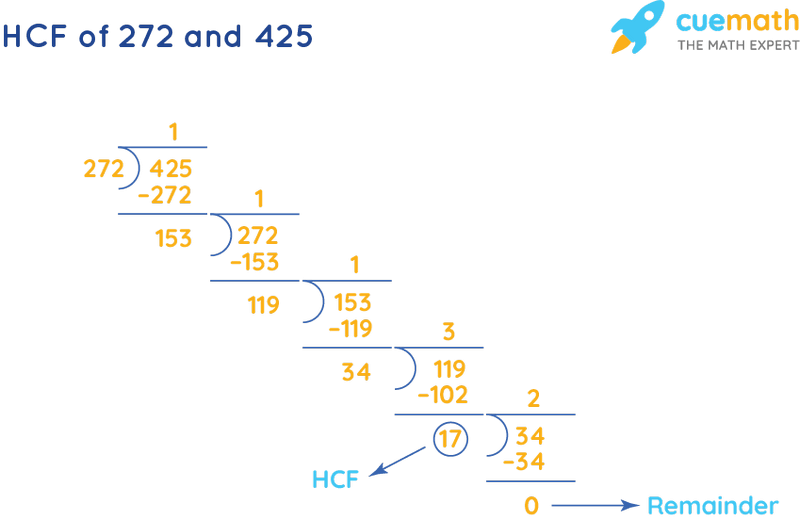 HCF of 272 and 425 by Long Division
