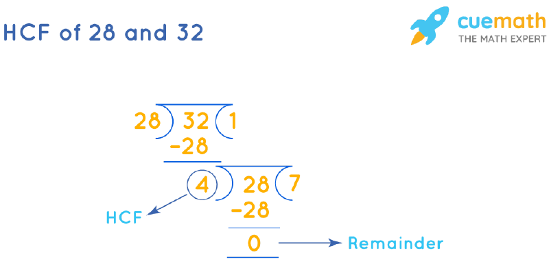 HCF of 28 and 32 by Long Division