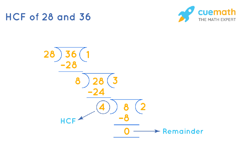 HCF of 28 and 36 by Long Division
