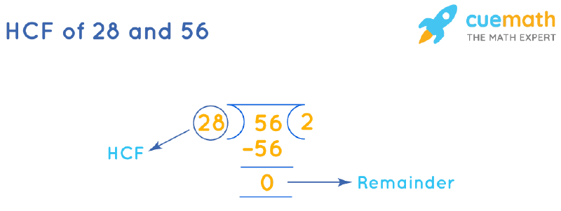 HCF of 28 and 56 by Long Division