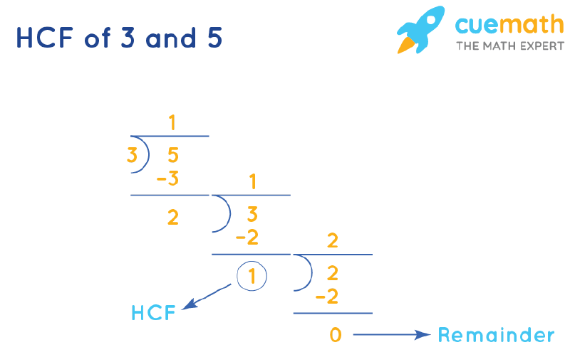 HCF of 3 and 5 by Long Division