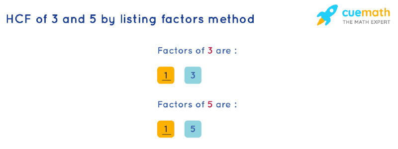 HCF of 3 and 5 by Listing Common Factors
