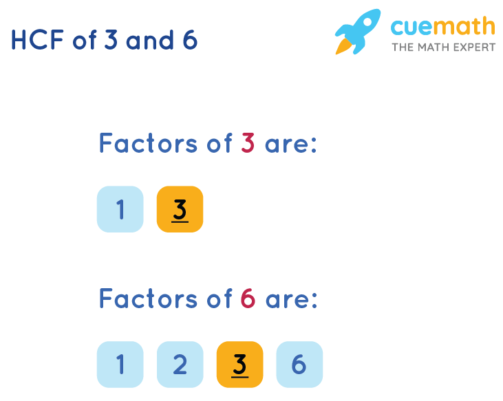 HCF of 3 and 6 by Listing Common Factors