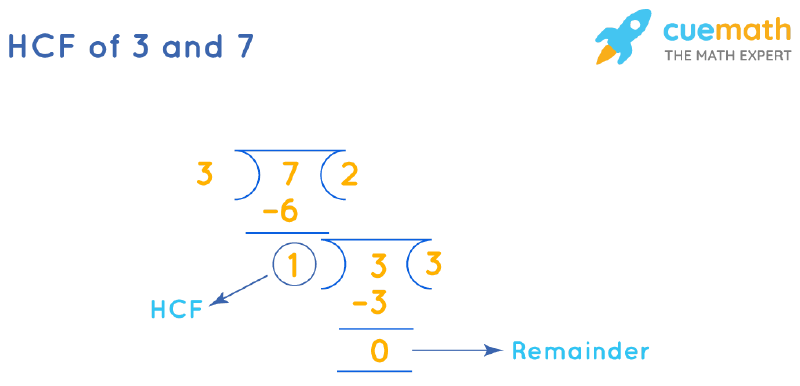 HCF of 3 and 7 by Long Division