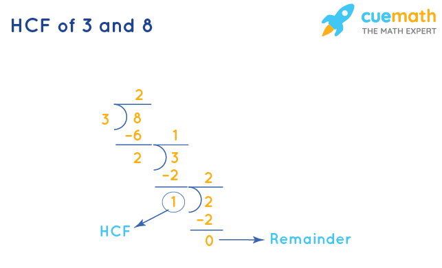 HCF of 3 and 8 by Long Division