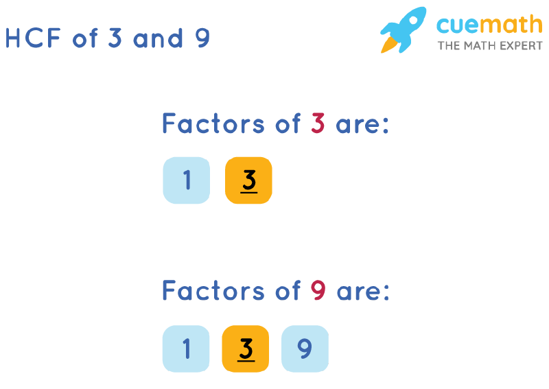 HCF of 3 and 9 by Listing Common Factors