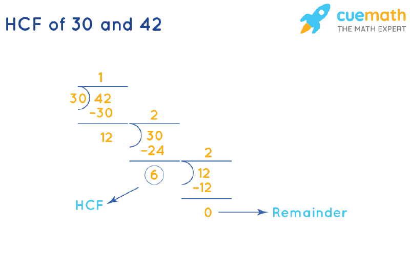 HCF of 30 and 42 by Long Division
