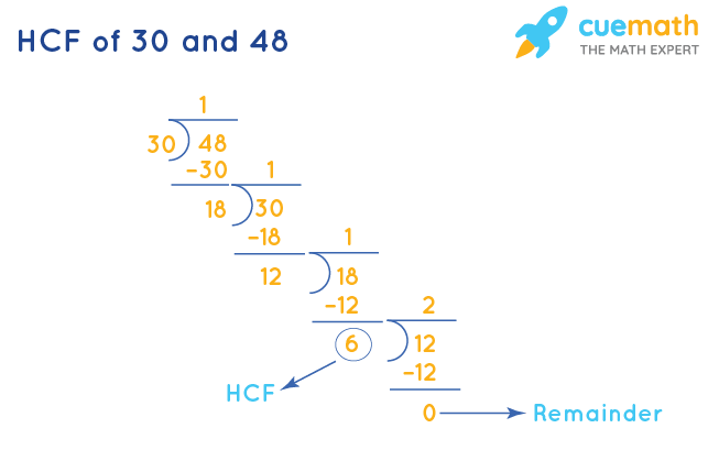 HCF of 30 and 48 by Long Division