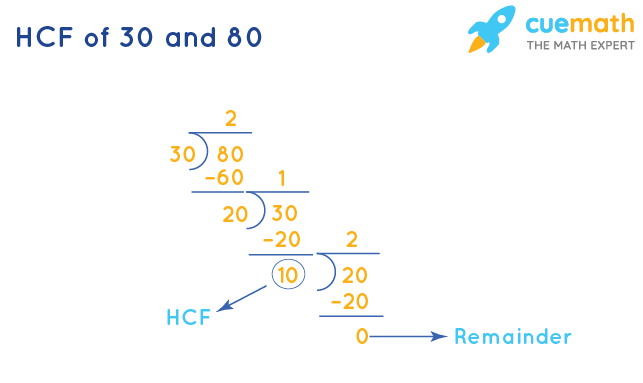 HCF of 30 and 80 by Long Division