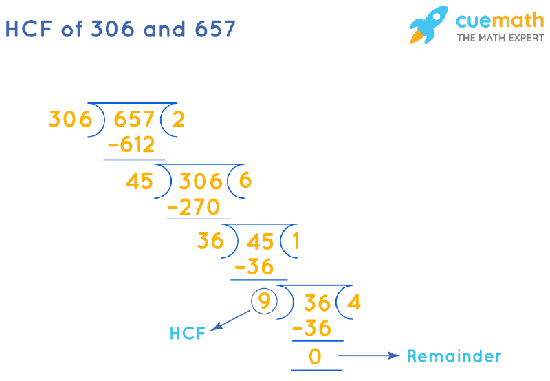 HCF of 306 and 657 by Long Division