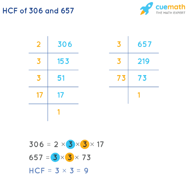 HCF of 306 and 657 by Prime Factorization