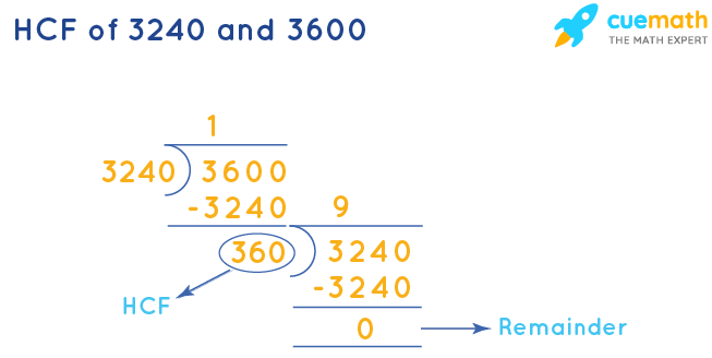 HCF of 3240 and 3600 by Long Division
